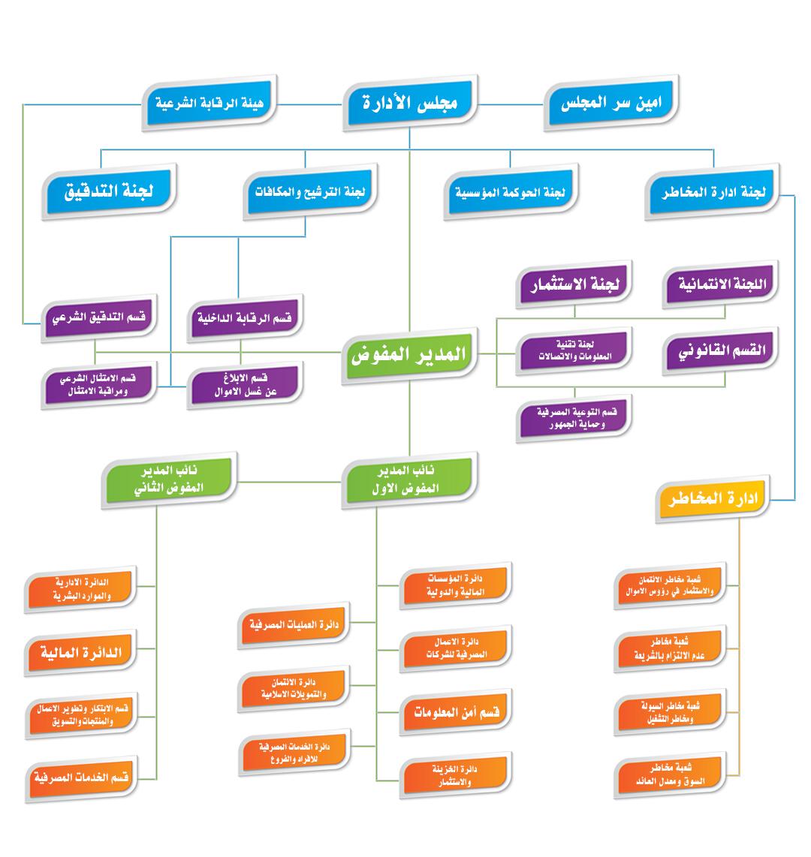 الهيكل التنظيمي المصرف 2.png